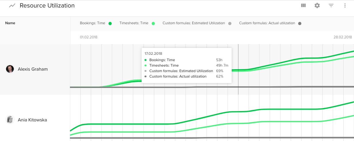 How to Measure Resource Utilization? - Teamdeck io