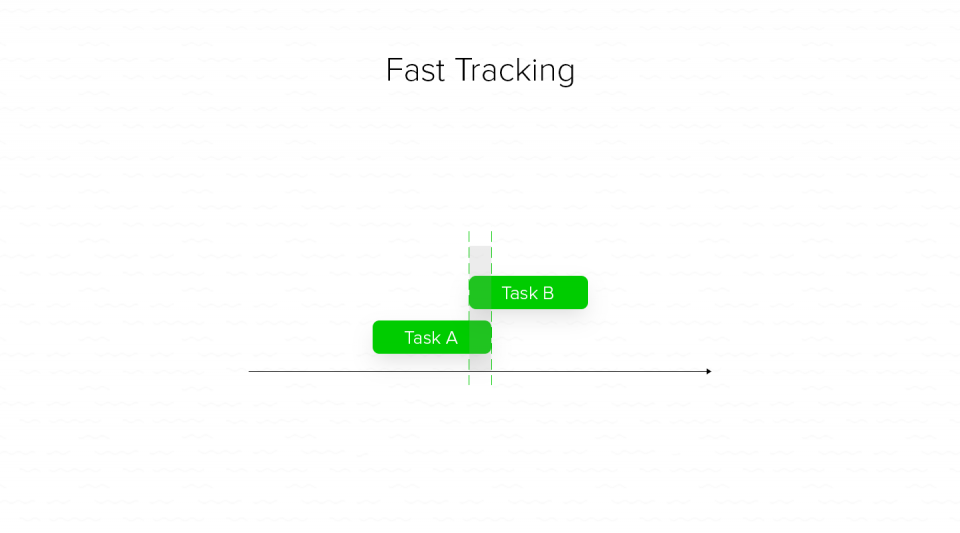 fast tracking scheduling method