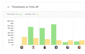 Timesheets vs Time off