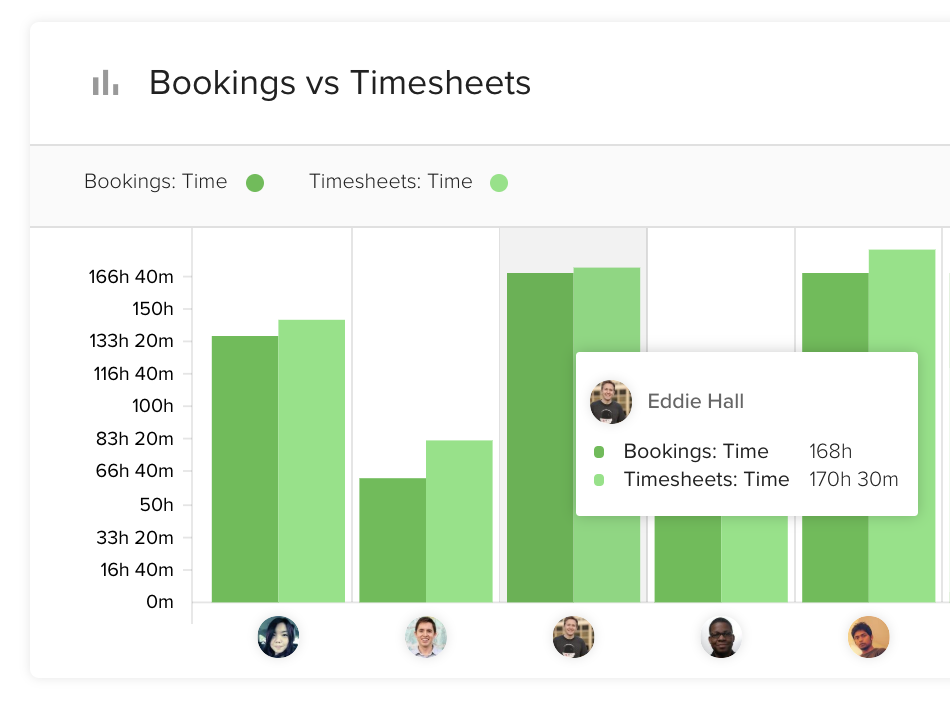 Bookings vs Timesheets