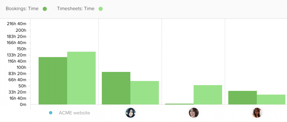 Booked hours vs Logged hours - report