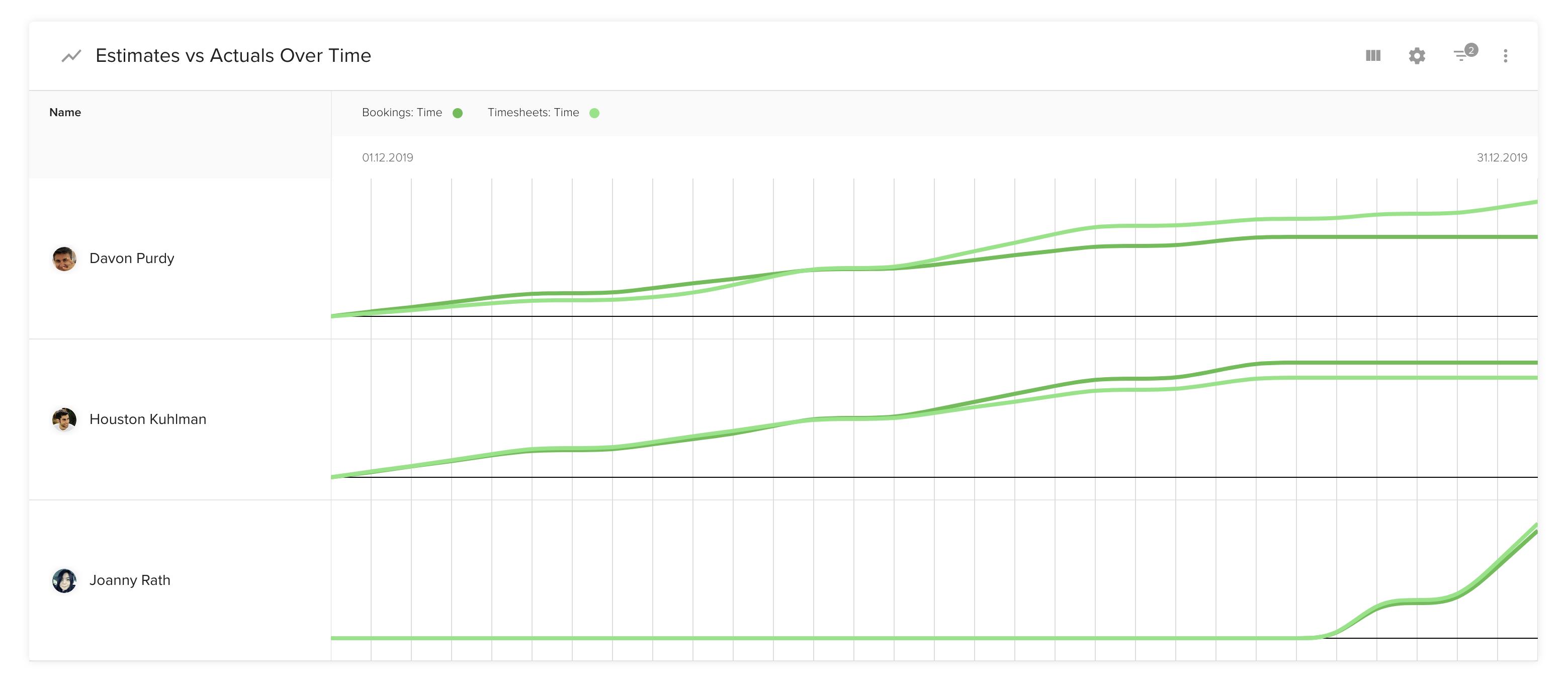 estimates-vs-actuals-over-time